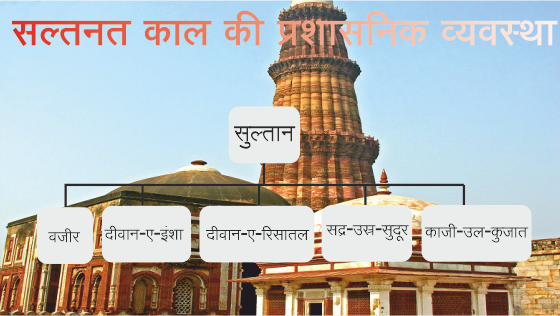 सल्तनत काल की प्रशासनिक व्यवस्था |THE DELHI SULTANATE ADMINISTRATION