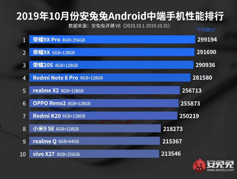 Top ten list for the midrange devices
