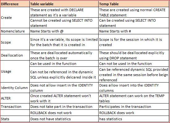 how to create temp table