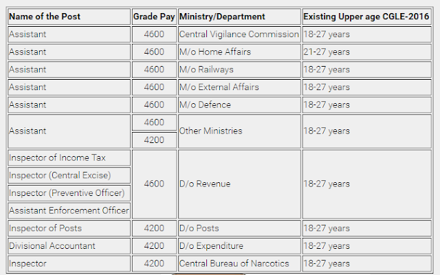 ssc-cgle-revised-age-limit-proposal