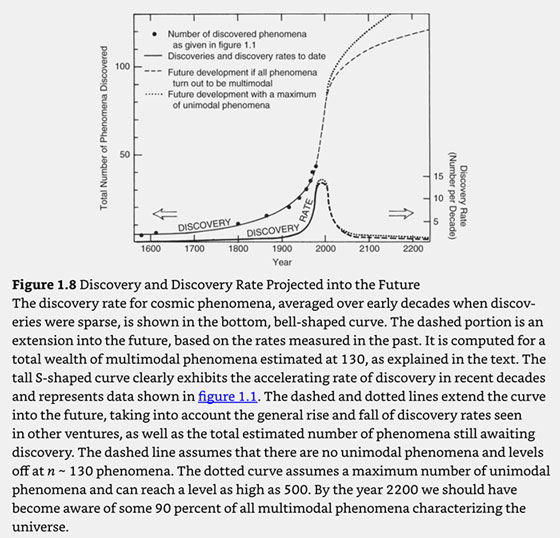 """Discovery Rate of Observations projected into the future (Source: Martin Harwit, """"Cosmic Discovery"""")"""