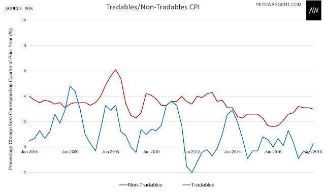 Tradables and non-tradables CPI chart. Australia