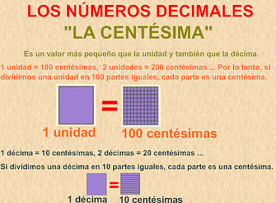 http://www.eltanquematematico.es/pizarradigital/NumDec5/centesimas/centesimas_5cubo_p.html