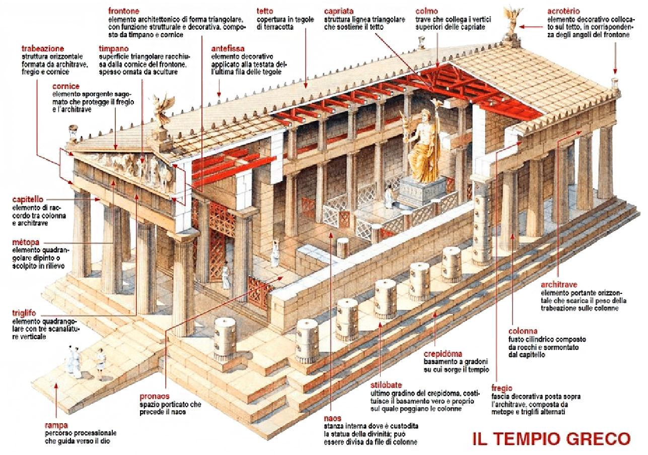 Il tempio romano for Pianta con la c