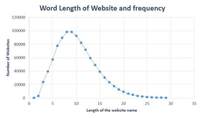 Word Length of website and frequency