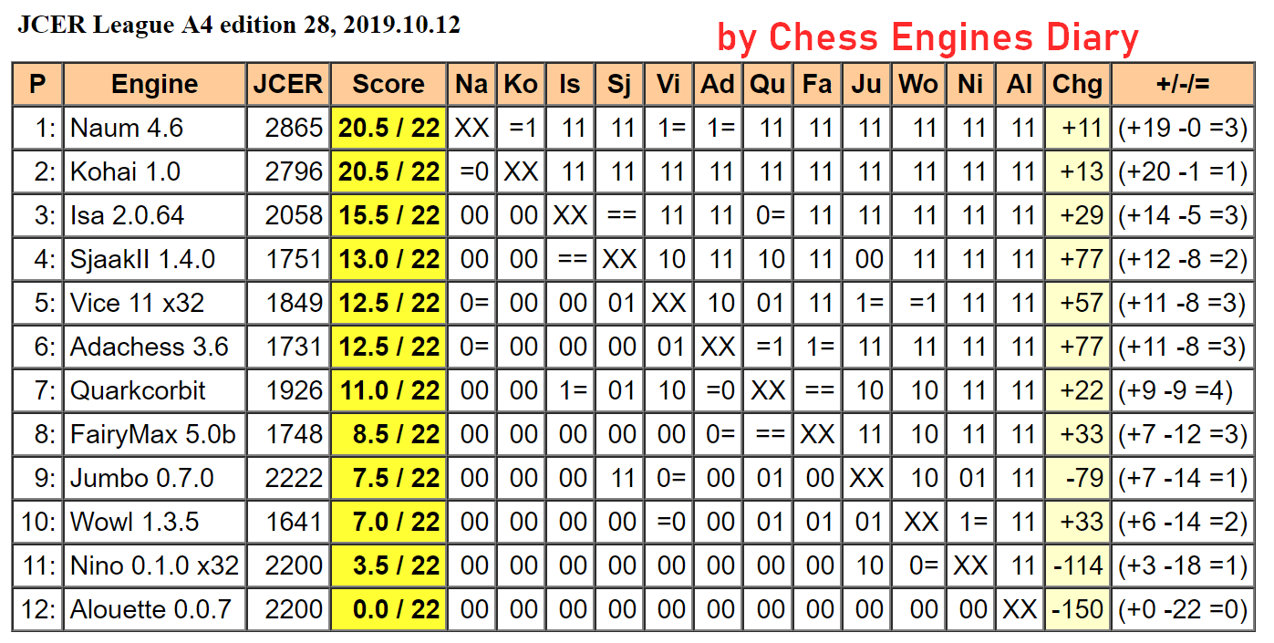 JCER (Jurek Chess Engines Rating) tournaments - Page 18 2019.10.12.LeagueA4.ed28Scid.html