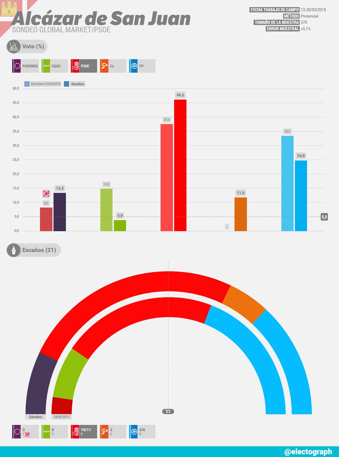 Gráfico de la encuesta para elecciones municipales en Alcázar de San Juan realizada por Global Market para el PSOE en marzo de 2018