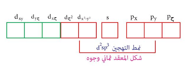 نمط التهجين d²sp³- نظرية رابطة التكافؤ - التيتانيوم Ti