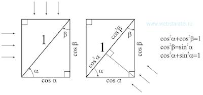 Теорема Пифагора. Теорема Пифагора в прямоугольнике. Математика для блондинок.