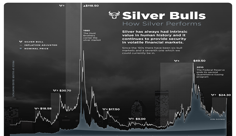 Silver Bulls: Visualizing the Price of Silver #infographic