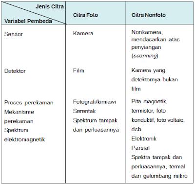 Pengertian dan Perbedaan Citra Foto dan Non Foto serta Unsur-Unsur Interpretasi Citra dalam Penginderaan Jauh