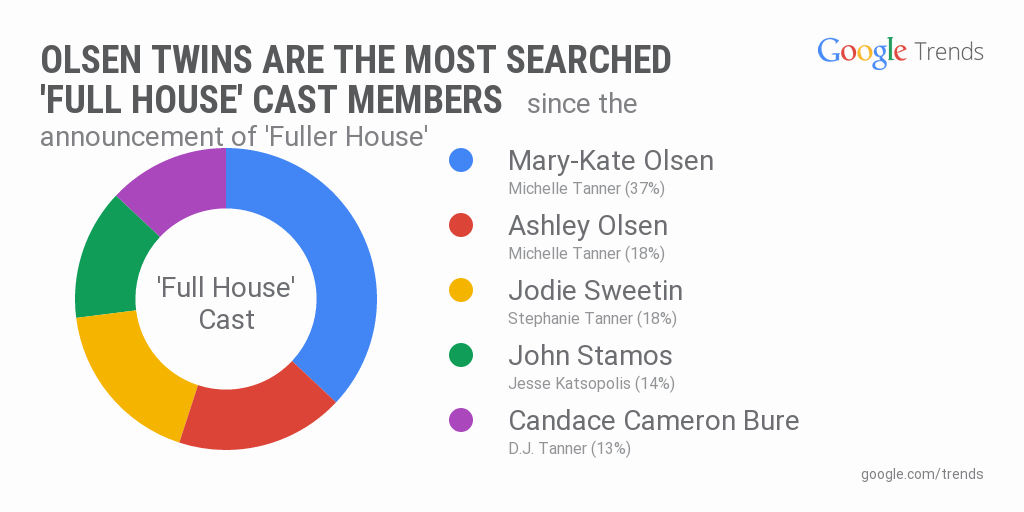 Official Google Blog: Through the Google lens: Search trends