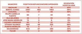 casos-covid-19-coronavirus-quintanaroo-hoy-7-de-julio-2020-2