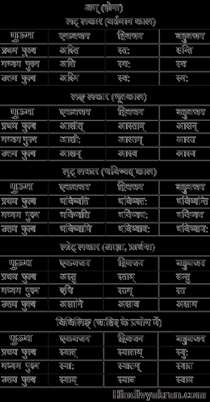 अस् धातु के रूप संस्कृत में – As Dhatu Roop In Sanskrit
