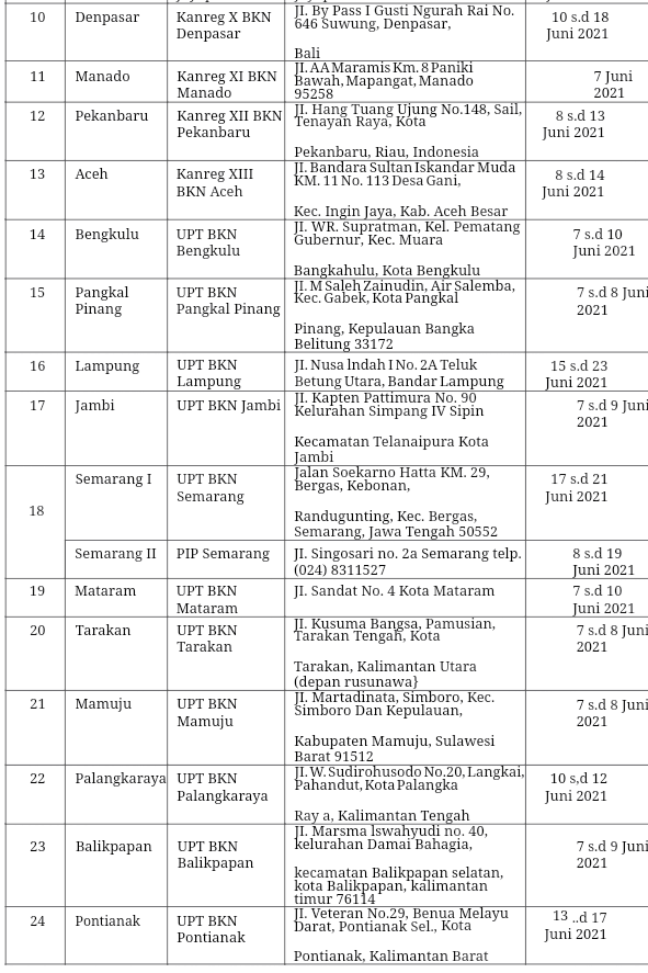 Lokasi Pelaksanaan SKD Sipencatar Pola Pembibitan