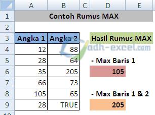 rumus MAX dalam Excel