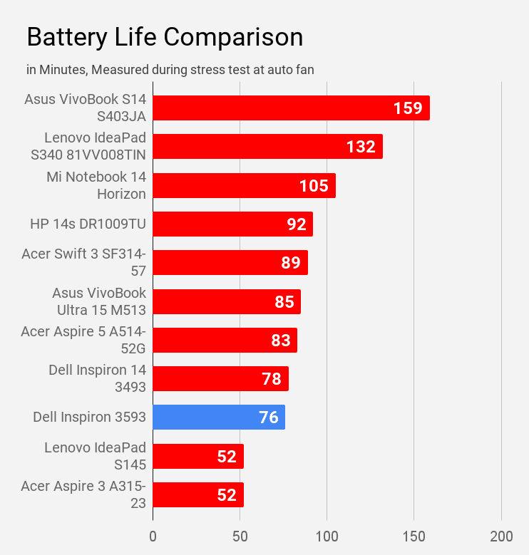 Battery life of Dell Inspiron 3593 during stress test compared with other laptops of same price.
