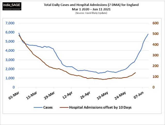 180621 indieSAGE daily hospital admissions