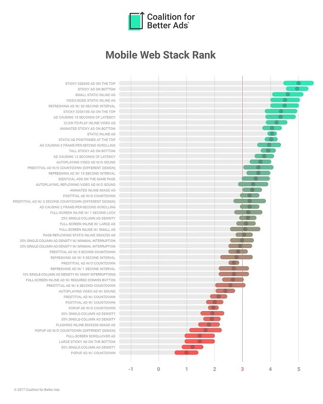 Mobile Web Stack Rank