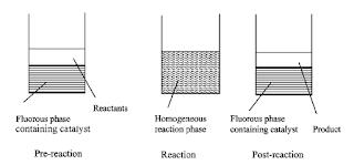 Fluorous biphasic solvent reaction
