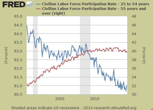 Labor force participation rate by age group