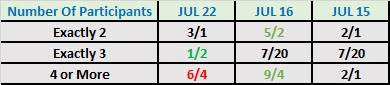 Number Of Participants In Universal Championship Match at SummerSlam 2017 Betting July 22nd 2017
