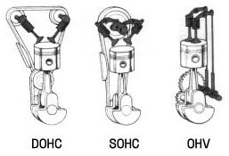 Perbedaan SOHC dan DOHC, Ini Loh Bedanya