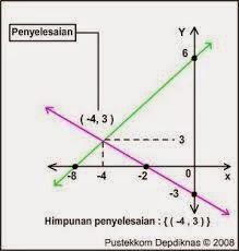 Sistem Persamaan Linear (SPL)