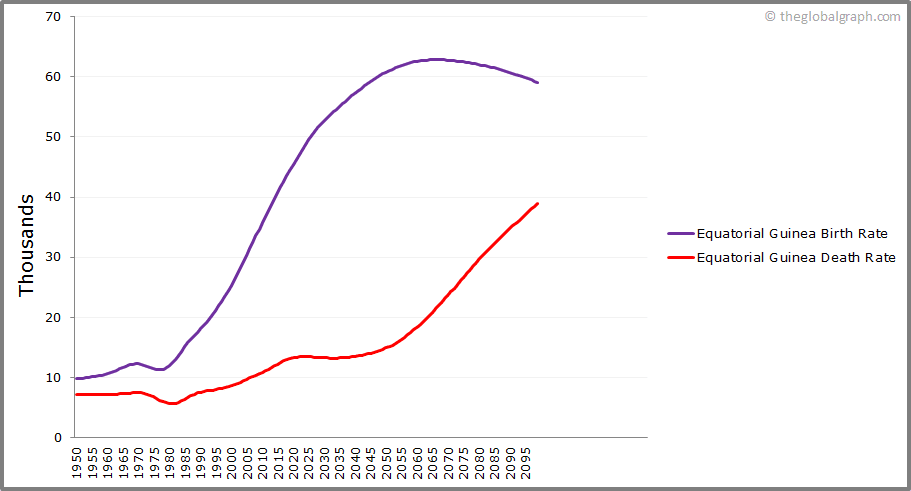 Equatorial Guinea  Birth and Death Rate