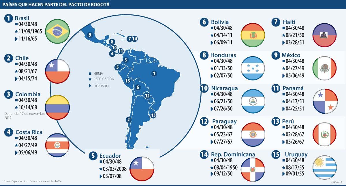Tratados continentales