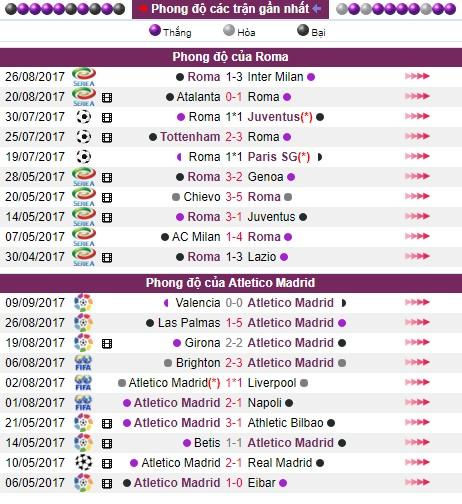 Nhận định bóng đá AS Roma vs Atletico Madrid