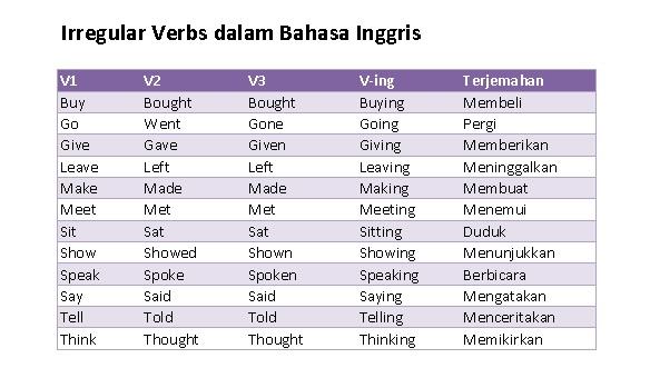 English Verbs - Irregular