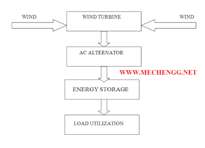 Block Diagram Of Wind Mill Power Generation
