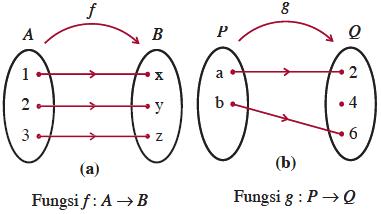 Fungsi konsep matematika koma dari fungsi dalam bentuk diagram panah berikut manakah yang termasuk fungsi surjektif ccuart Image collections