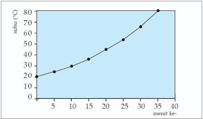 Grafik kenaikan suhu air.