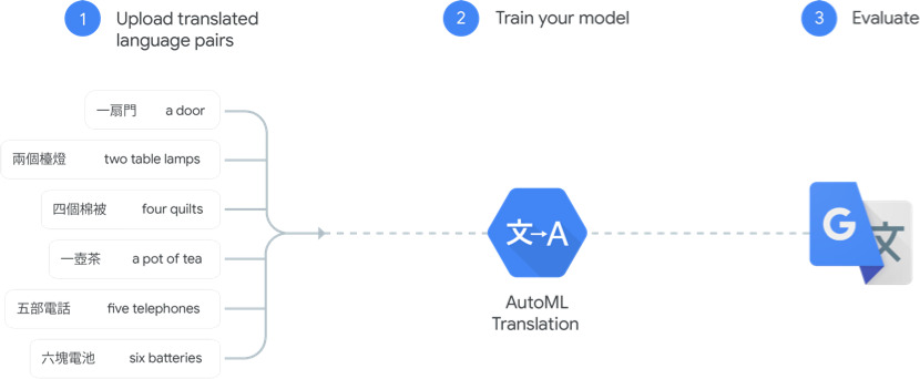 Where and How Google Translator uses Machine Learning and Artificial Intelligence