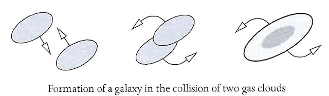 """Is this why the average galactic rotation rate is non-zero? (Source: H. Satz, """"Before Time Began"""")"""