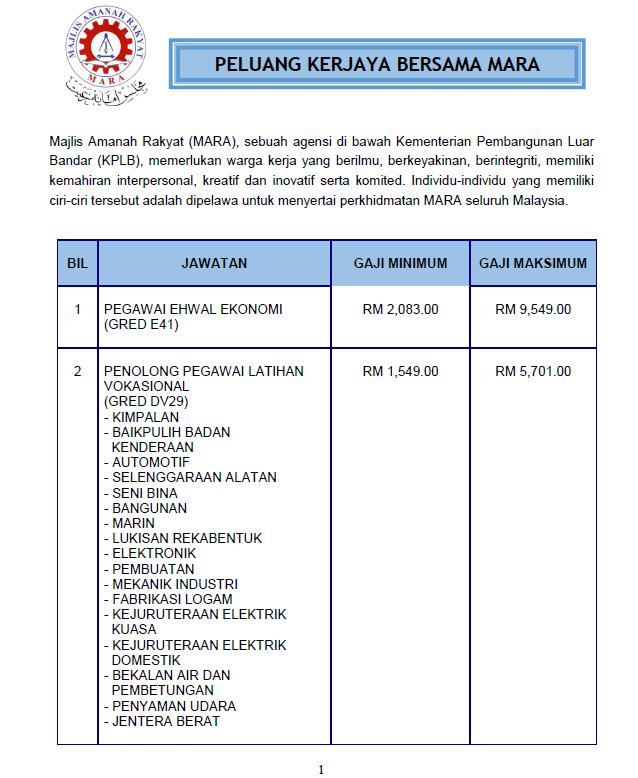 Jawatan Kosong Terkini di Majlis Amanah Rakyat (MARA)