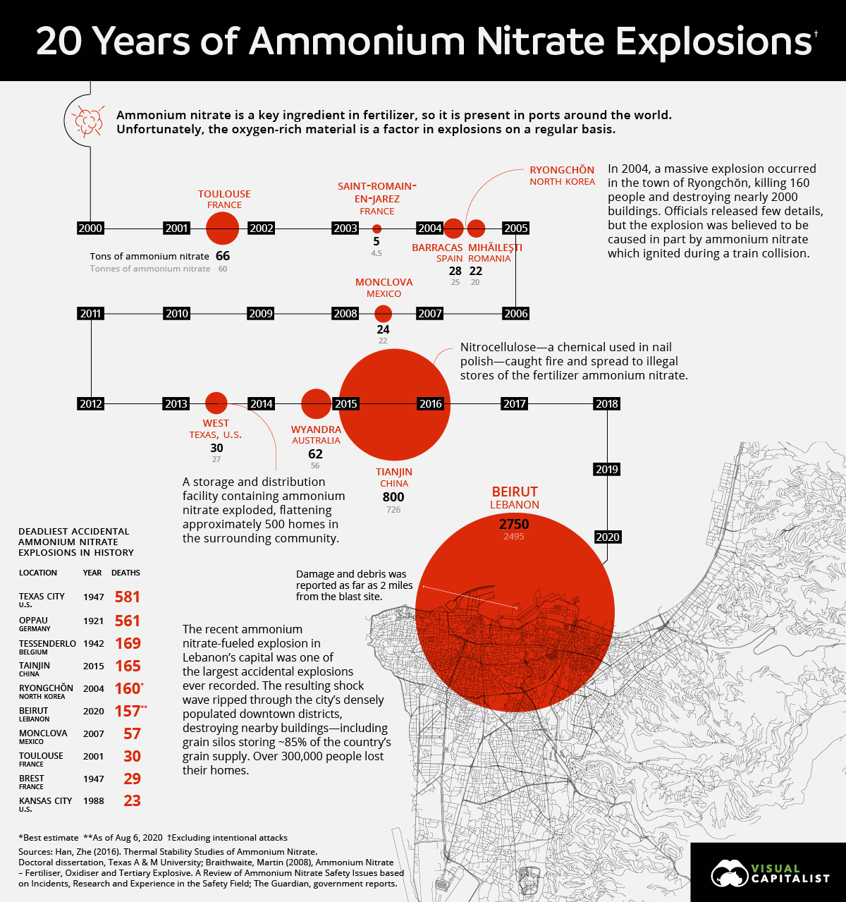 The Biggest Ammonium Nitrate Explosions Since 2000 #Infographic