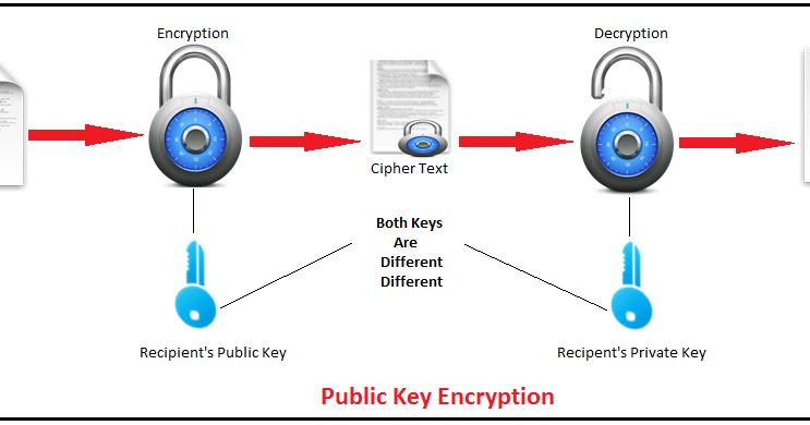 public key encription Asymmetric encryption, also known as public-key encryption, uses two keys, a  public key for encryption and a corresponding private key for decryption.