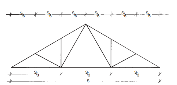 Roof Shapes And Terminology Trussed Roofs Roof Shapes