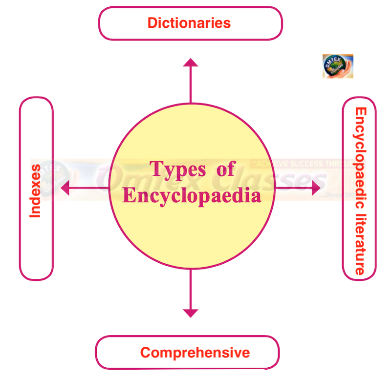 Types of Encyclopedia Chapter 9: Heritage Management Balbharati Solutions for Social Science History and Civics 10th Standard SSC Maharashtra State Board