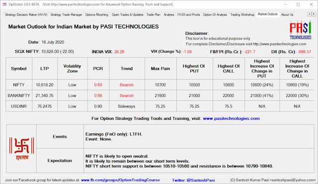 Indian Market Outlook: July 16, 2020