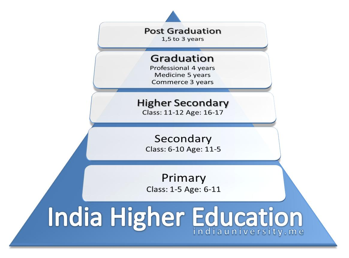 Conversation on indian education system