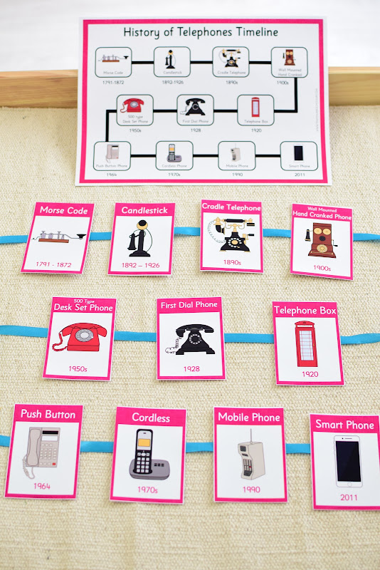 History of Telephones: Ordering Activities