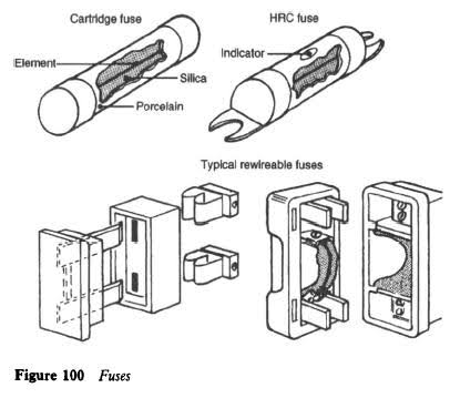 Importance of HRC fuses over rewirable fuses