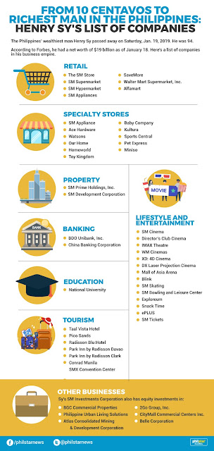 List of Henry Sy's Businesses And Properties.