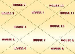Institute of Vedic Astrology | AstrologyOnline Training