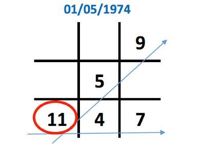 Ý nghĩa con số 1 trong biểu đồ ngày sinh (Thần số học)
