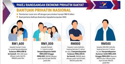 Syarat Kelayakan Mohon Bantuan Prihatin Nasional 2020 (B40, M40 & Bujang)